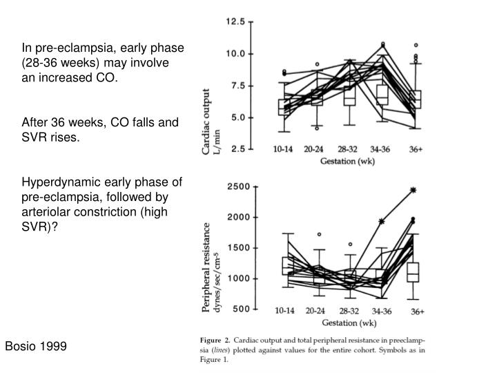 In pre-eclampsia, early phase (28-36 weeks) may involve an increased CO.