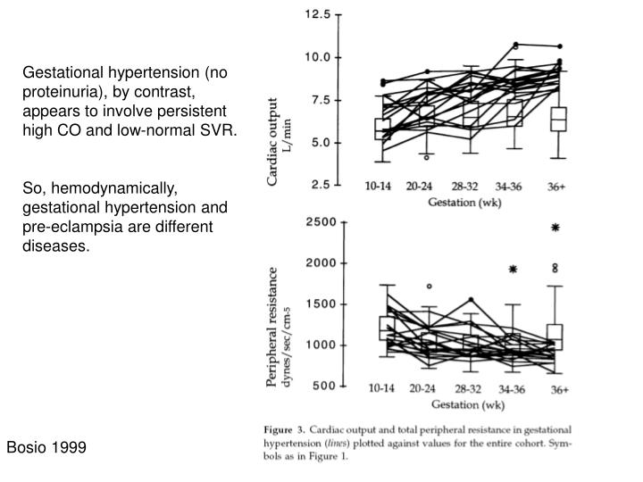 Gestational hypertension (no proteinuria), by contrast, appears to involve persistent high CO and low-normal SVR.