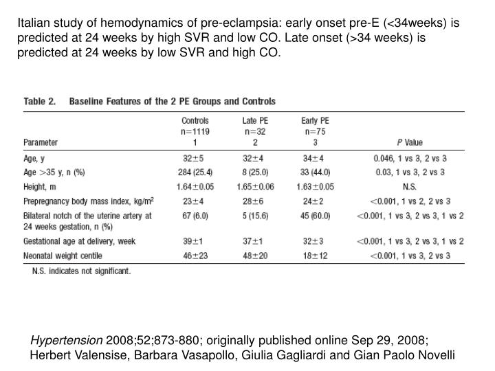 Italian study of hemodynamics of pre-eclampsia: early onset pre-E (<34weeks) is predicted at 24 weeks by high SVR and low CO. Late onset (>34 weeks) is predicted at 24 weeks by low SVR and high CO.