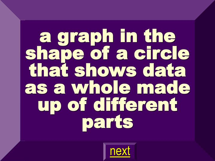 a graph in the shape of a circle that shows data as a whole made up of different parts