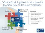 gcmi is providing the infrastructure for medical device commercialization