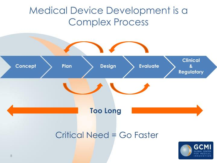 Medical Device Development is a Complex Process