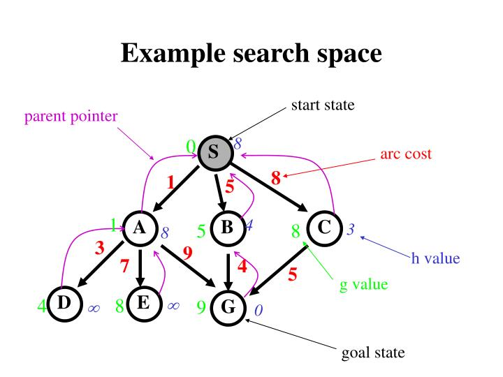 Example search space
