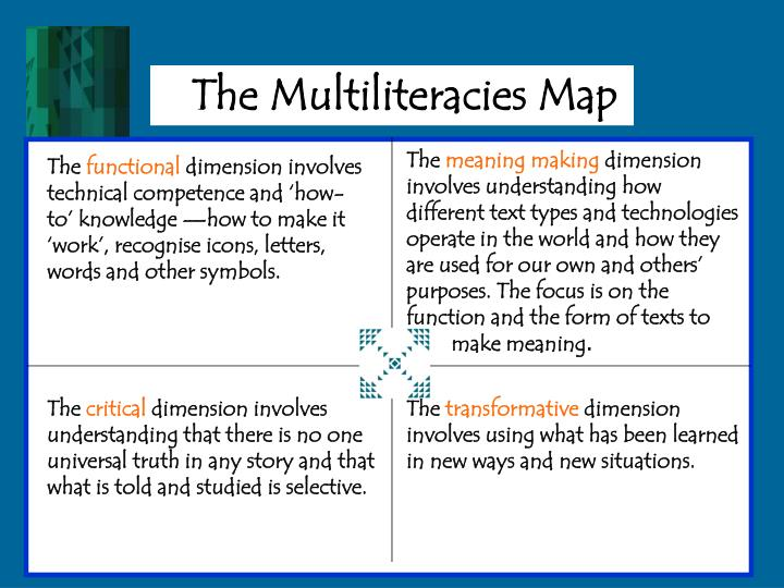 The Multiliteracies Map