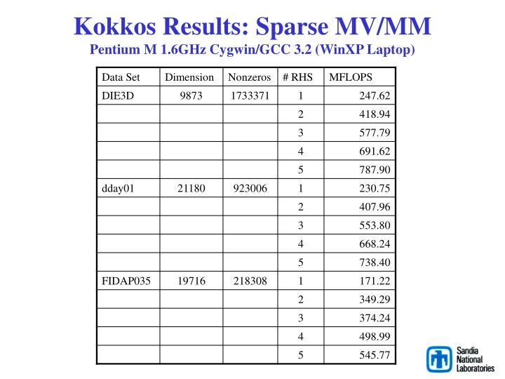 Kokkos Results: Sparse MV/MM