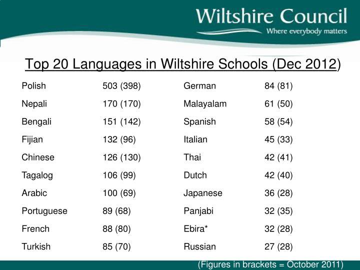 Top 20 Languages in Wiltshire Schools (Dec 2012