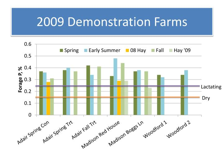 2009 Demonstration Farms