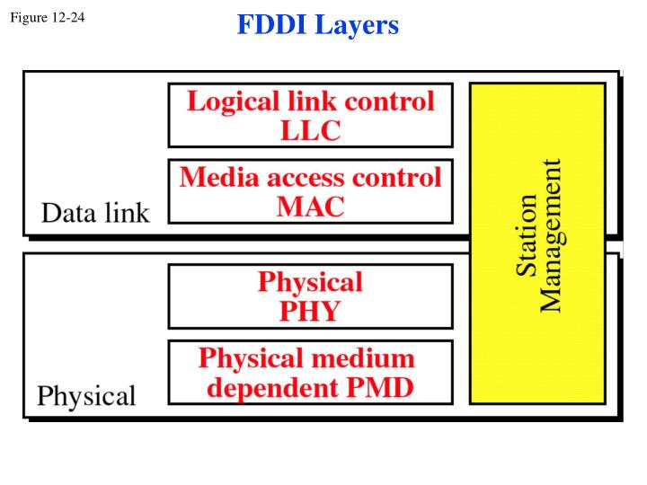 FDDI Layers
