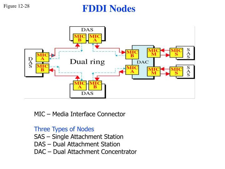 FDDI Nodes