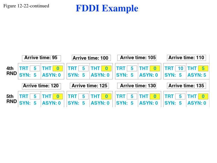 FDDI Example