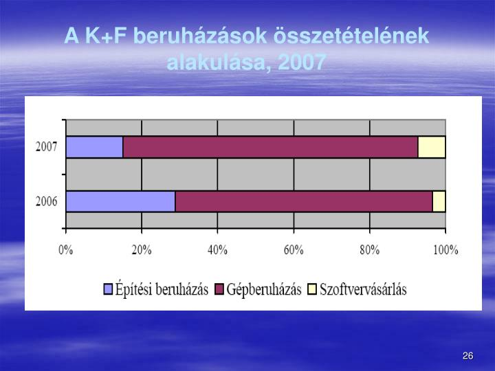 A K+F beruhzsok sszettelnek alakulsa, 2007