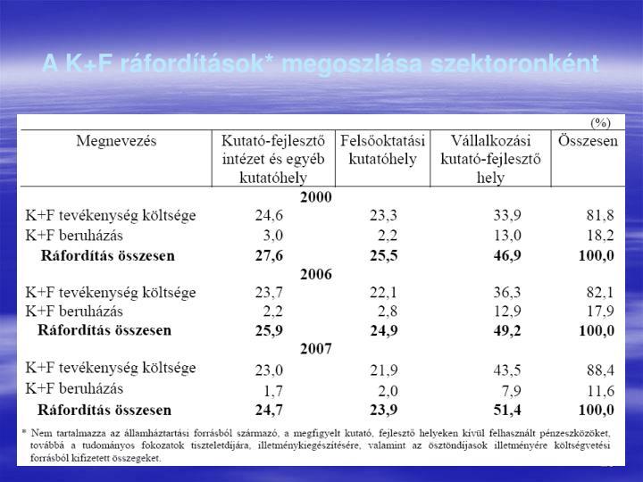 A K+F rfordtsok* megoszlsa szektoronknt