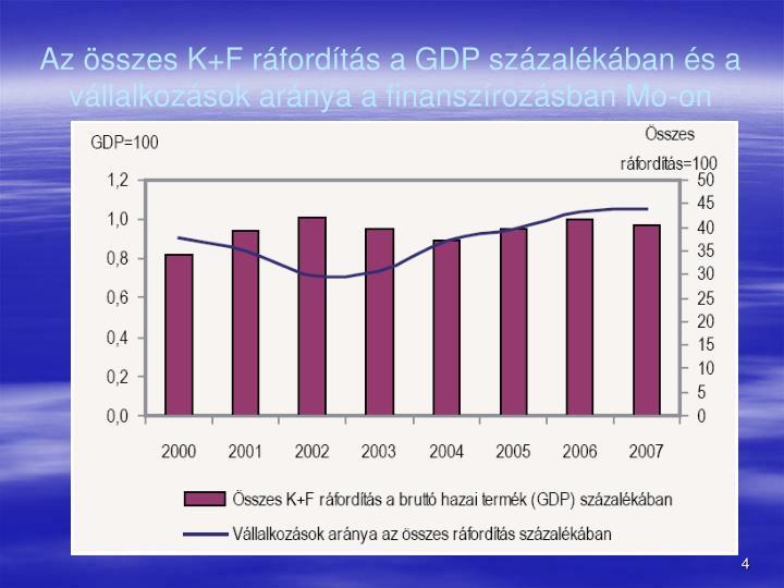Az sszes K+F rfordts a GDP szzalkban s a vllalkozsok arnya a finanszrozsban Mo-on