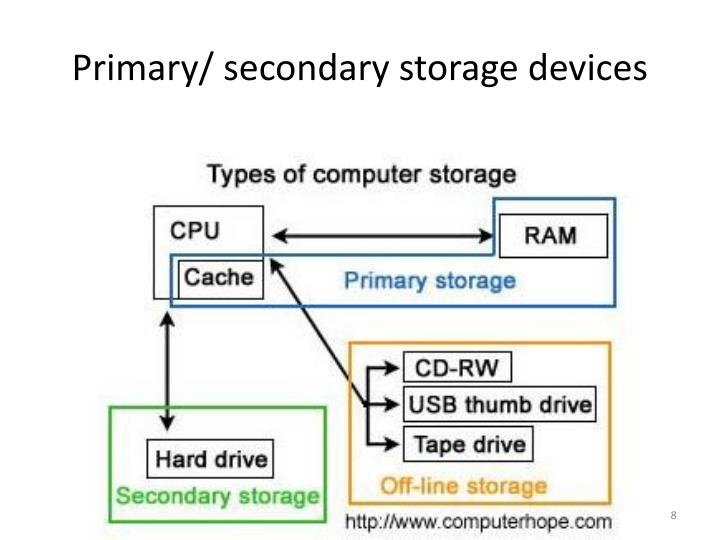 Primary/ secondary storage devices