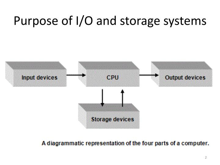 Purpose of i o and storage systems