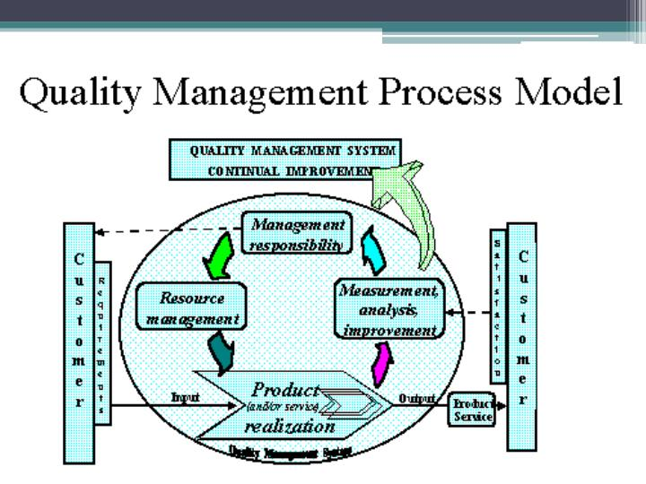 Quality management : ISO 9000