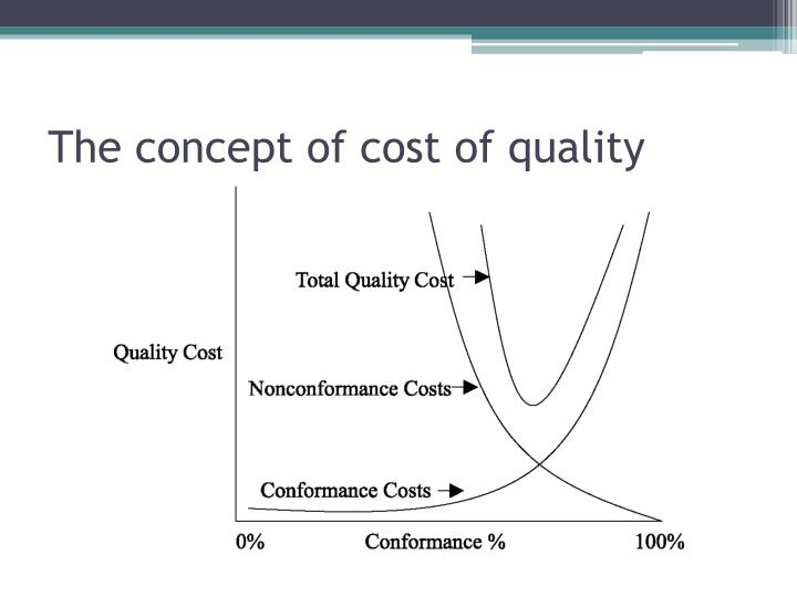 The concept of cost of quality