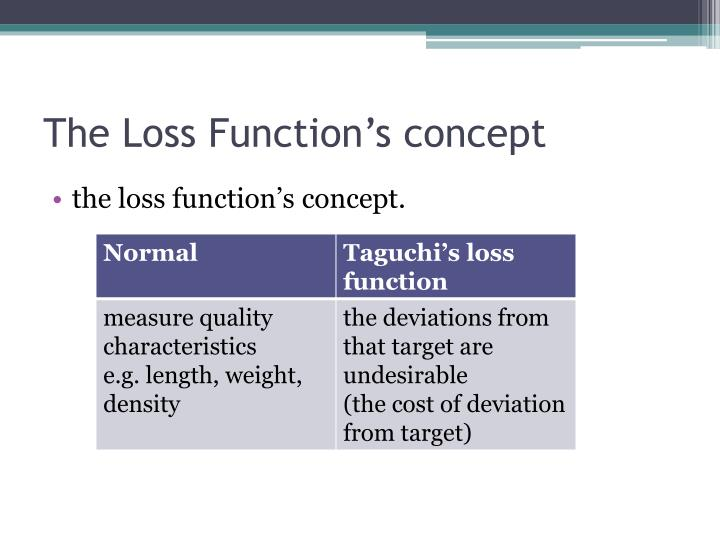 The Loss Function's concept