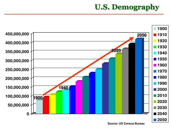 U.S. Demography