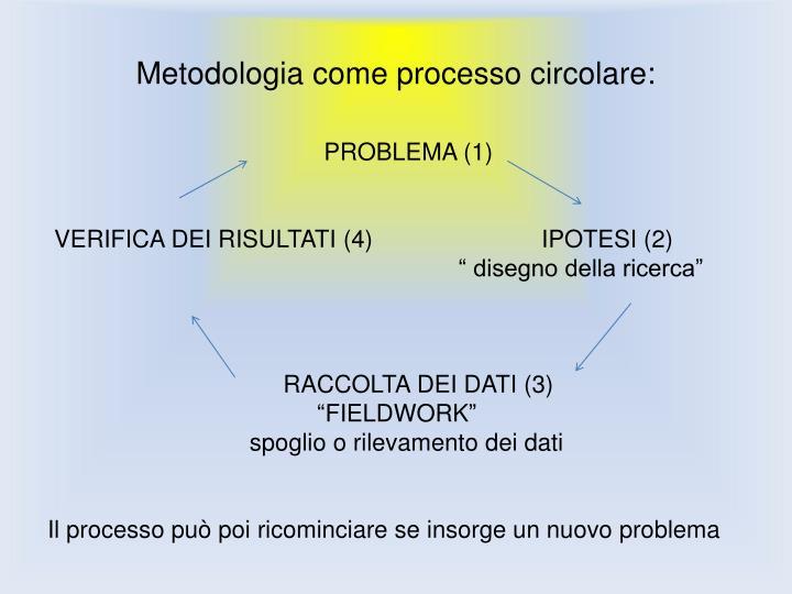 Metodologia come processo circolare: