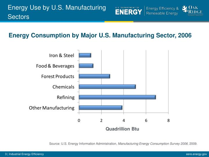 Energy Use by U.S.
