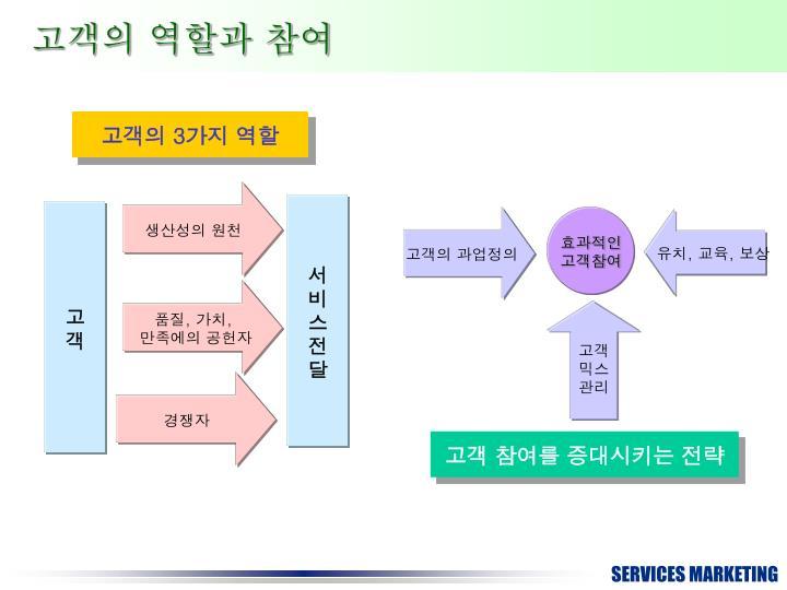 고객의 역할과 참여