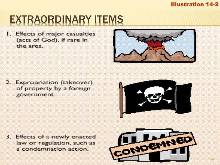 Illustration 14-2