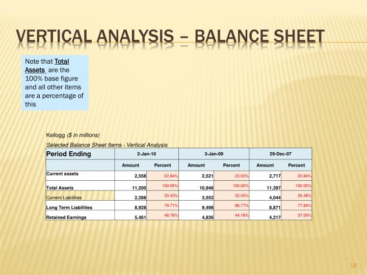 Vertical Analysis – Balance Sheet