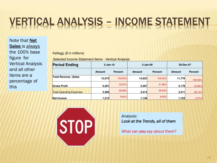Vertical Analysis – Income statement
