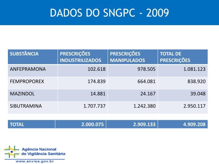DADOS DO SNGPC - 2009