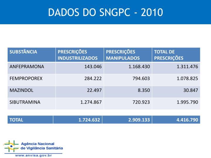 DADOS DO SNGPC - 2010