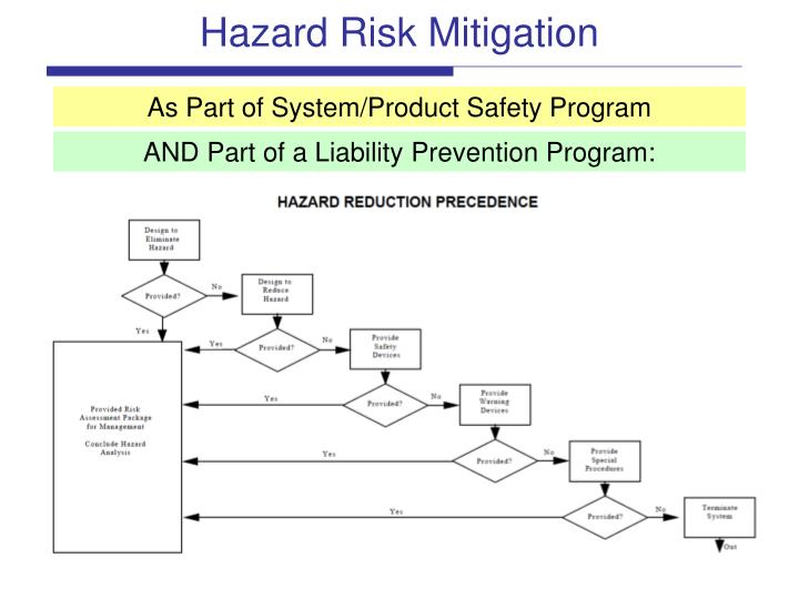 Hazard Risk Mitigation