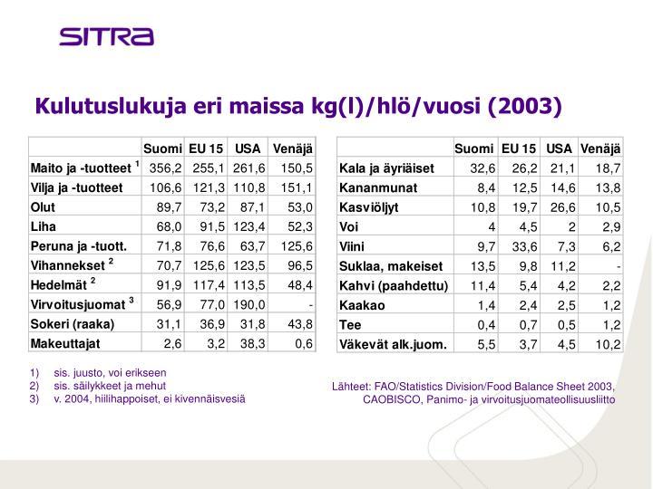 Kulutuslukuja eri maissa kg(l)/hlö/vuosi (2003)