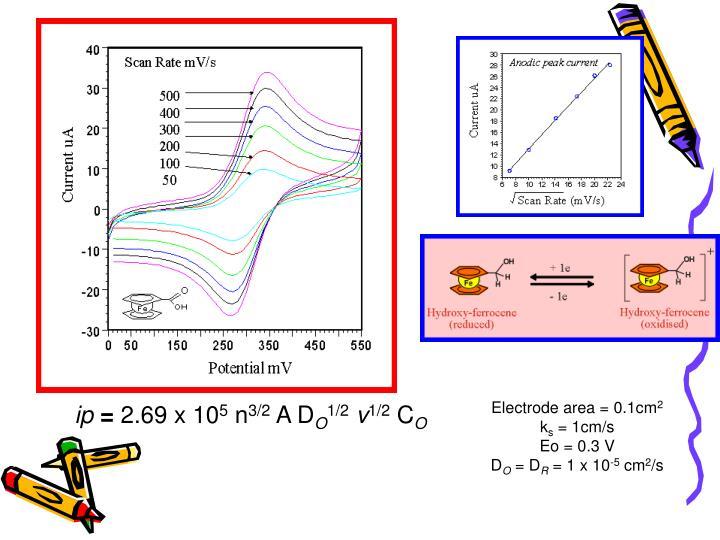 Electrode area = 0.1cm