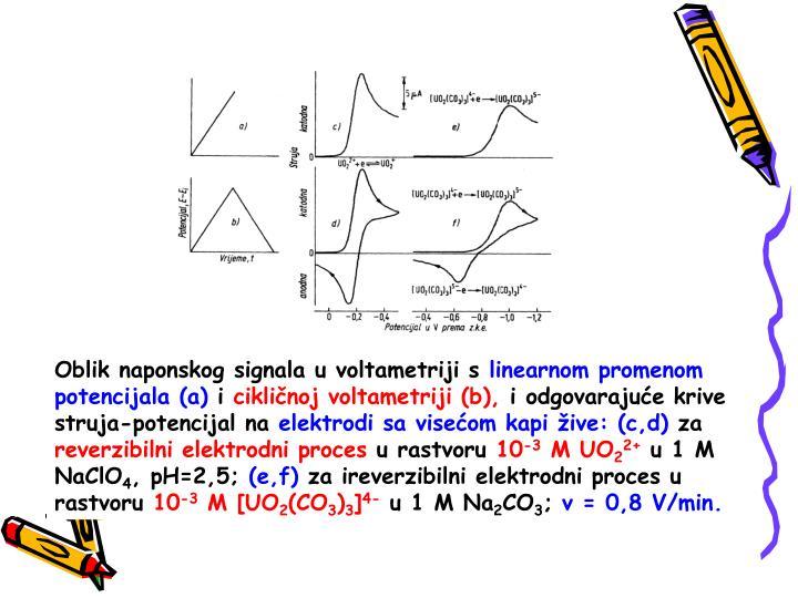 Oblik naponskog signala u voltametriji s