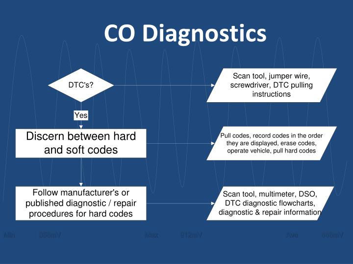 CO Diagnostics