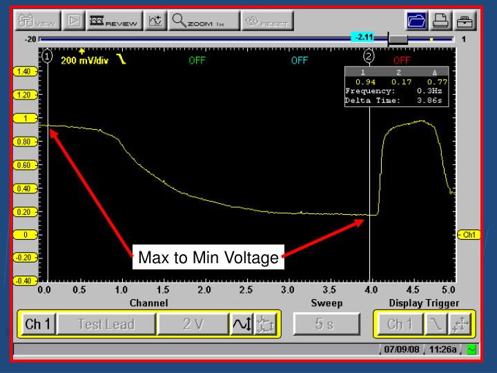 Max to Min Voltage