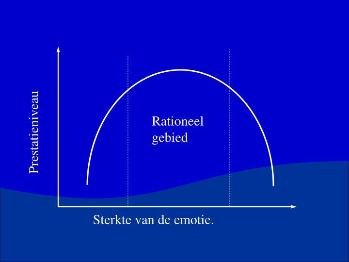 Rationeel