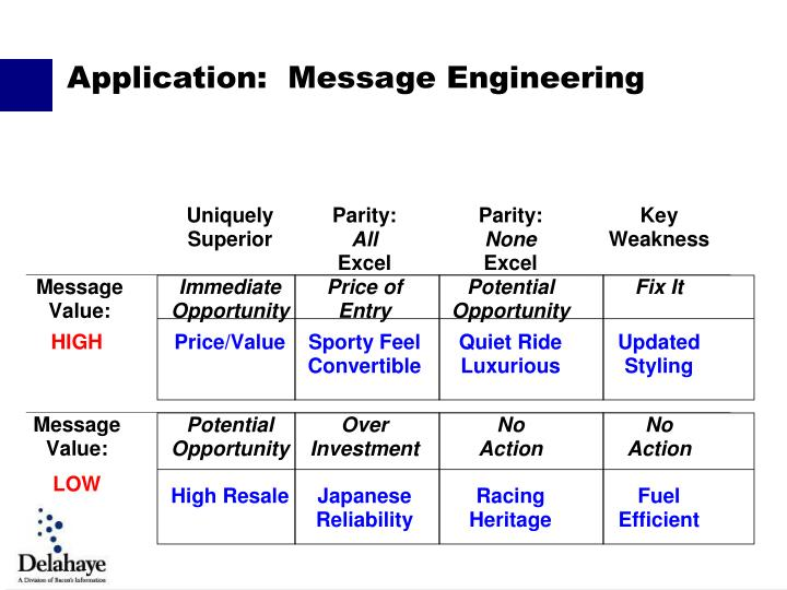 Application:  Message Engineering