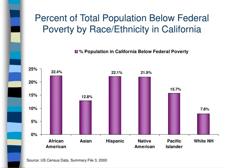 Percent of Total Population Below Federal Poverty by Race/Ethnicity in California