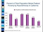 percent of total population below federal poverty by race ethnicity in california