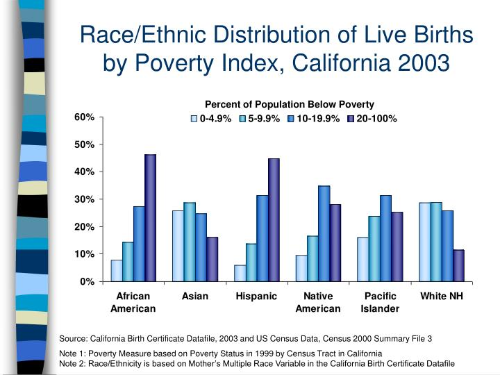 Race/Ethnic Distribution of Live Births by Poverty Index, California 2003