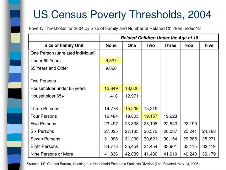 US Census Poverty Thresholds, 2004