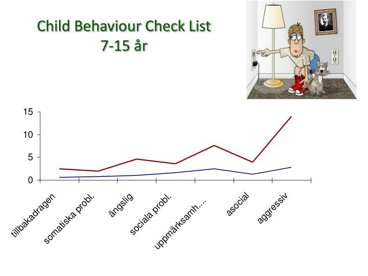 Child Behaviour Check List