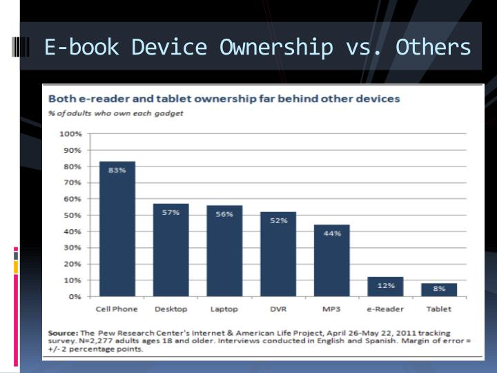E-book Device Ownership vs. Others