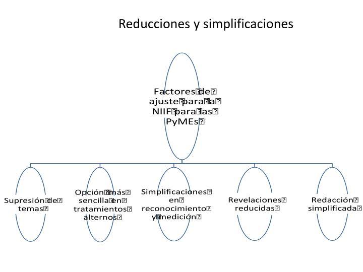 Reducciones y simplificaciones