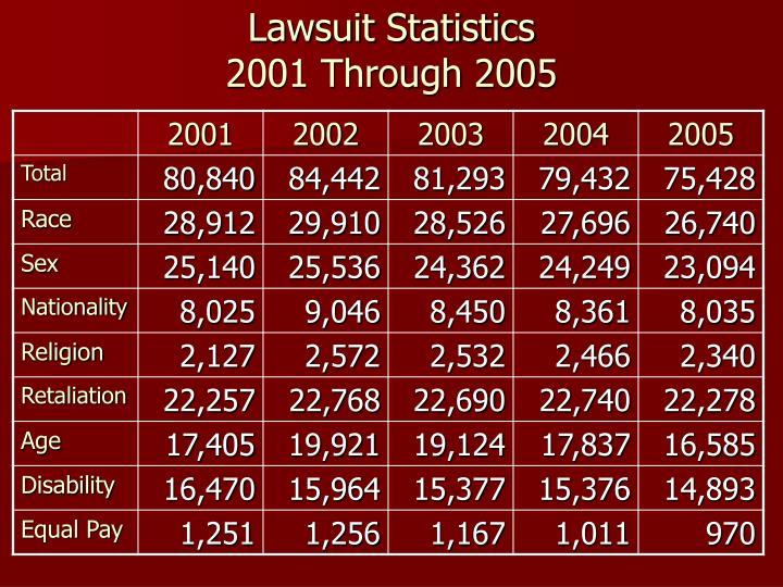 Lawsuit Statistics