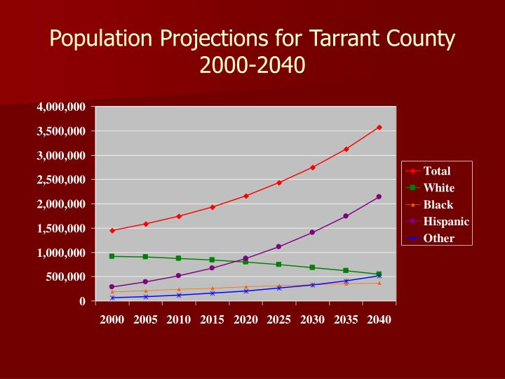 Population Projections for Tarrant County