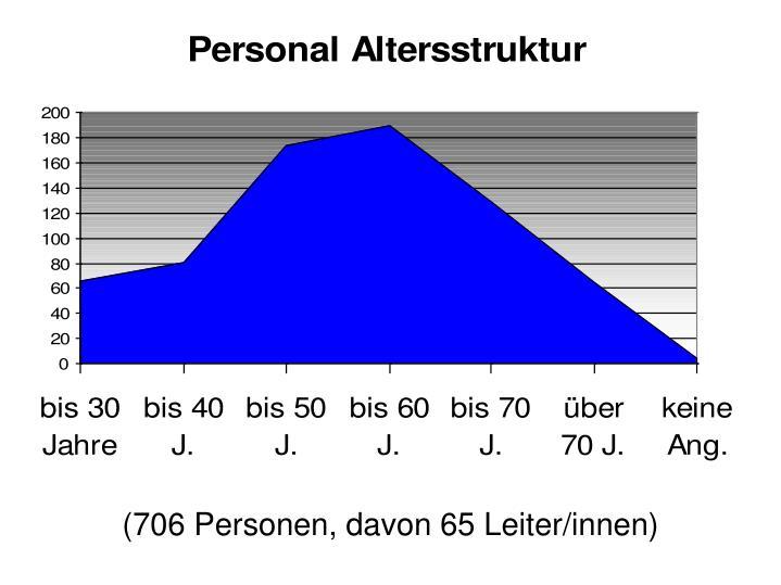 (706 Personen, davon 65 Leiter/innen)