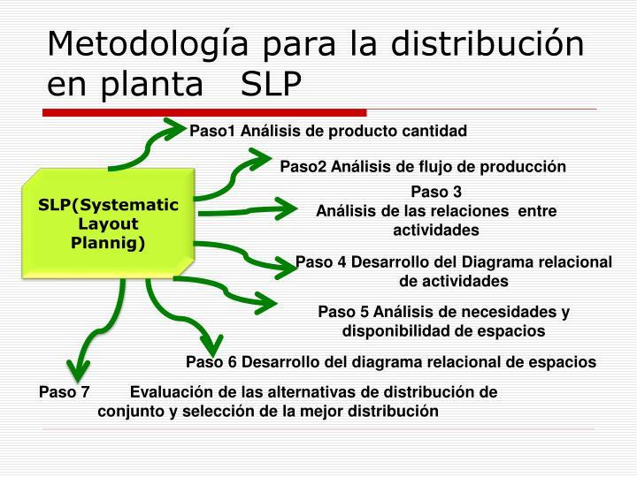 Metodología para la distribución en planta   SLP